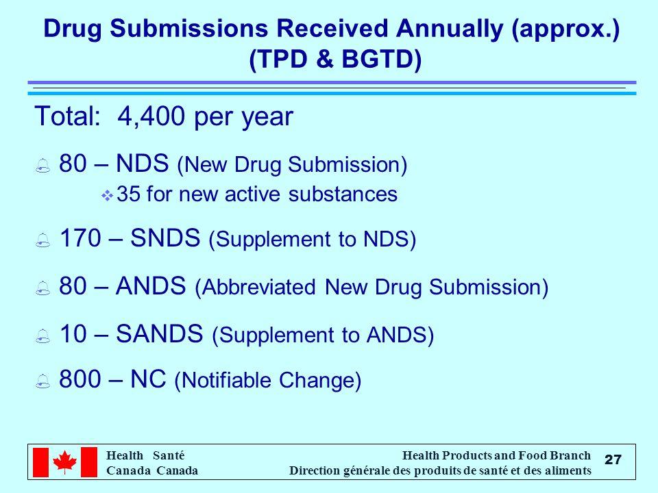 Health Santé Canada Health Products and Food Branch Direction générale des produits de santé et des aliments 27 Drug Submissions Received Annually (ap
