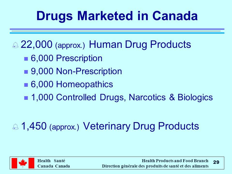 Health Santé Canada Health Products and Food Branch Direction générale des produits de santé et des aliments 29 Drugs Marketed in Canada % 22,000 (approx.) Human Drug Products n 6,000 Prescription n 9,000 Non-Prescription n 6,000 Homeopathics n 1,000 Controlled Drugs, Narcotics & Biologics % 1,450 (approx.) Veterinary Drug Products