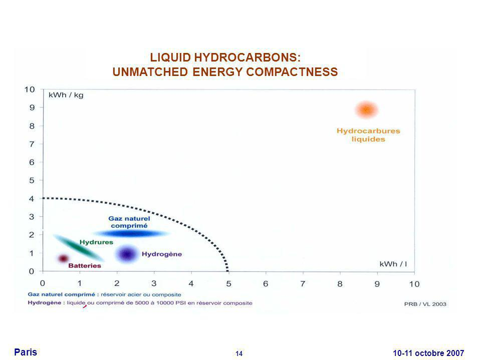 10-11 octobre 2007 14 Paris LIQUID HYDROCARBONS: UNMATCHED ENERGY COMPACTNESS