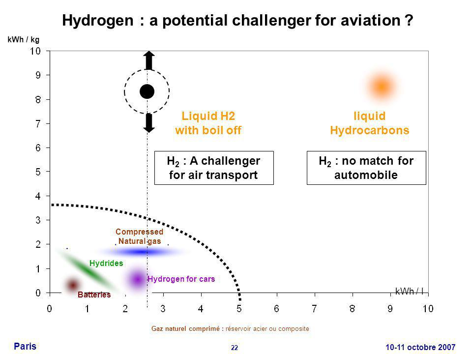 10-11 octobre 2007 22 Paris liquid Hydrocarbons Compressed Natural gas Hydrogen for cars Hydrides Batteries Hydrogen : a potential challenger for aviation .