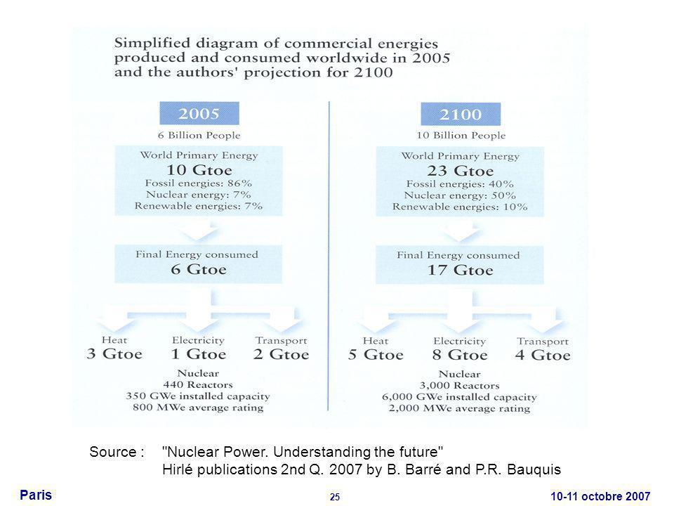10-11 octobre 2007 25 Paris Source : Nuclear Power.