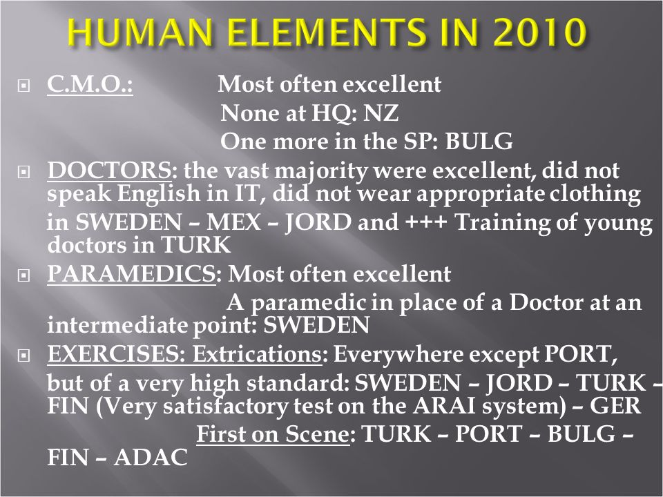 C.M.O.: Most often excellent None at HQ: NZ One more in the SP: BULG DOCTORS: the vast majority were excellent, did not speak English in IT, did not wear appropriate clothing in SWEDEN – MEX – JORD and +++ Training of young doctors in TURK PARAMEDICS: Most often excellent A paramedic in place of a Doctor at an intermediate point: SWEDEN EXERCISES: Extrications: Everywhere except PORT, but of a very high standard: SWEDEN – JORD – TURK – FIN (Very satisfactory test on the ARAI system) – GER First on Scene: TURK – PORT – BULG – FIN – ADAC