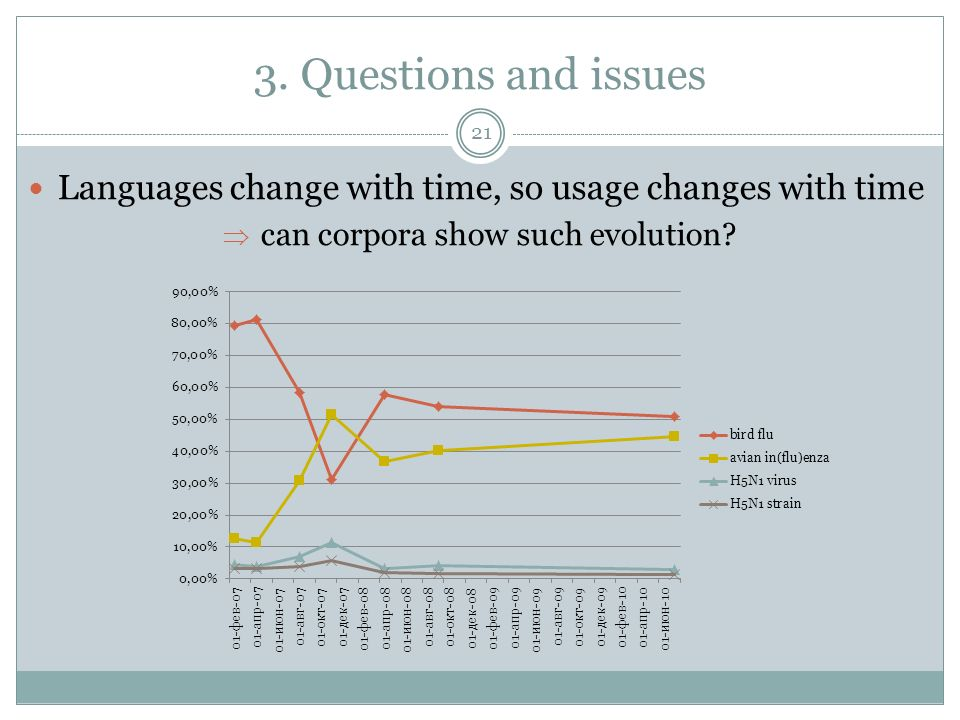 3. Questions and issues Languages change with time, so usage changes with time can corpora show such evolution? 21
