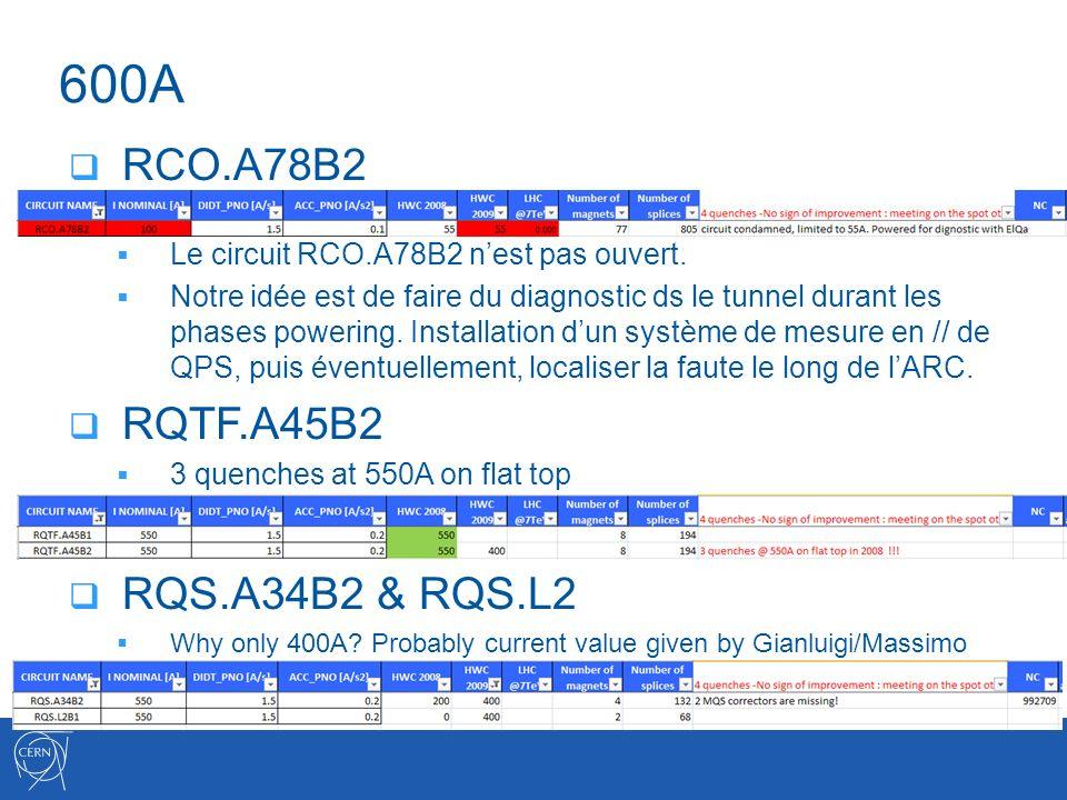 600A RCO.A78B2 Le circuit RCO.A78B2 nest pas ouvert.