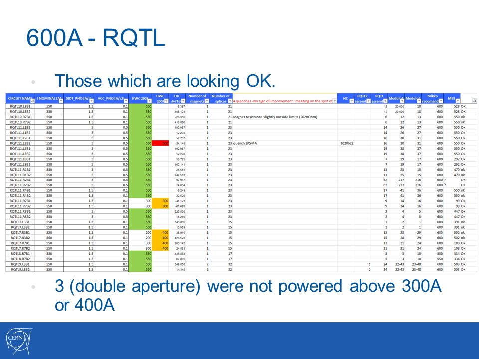 600A - RQTL Those which are looking OK. 3 (double aperture) were not powered above 300A or 400A