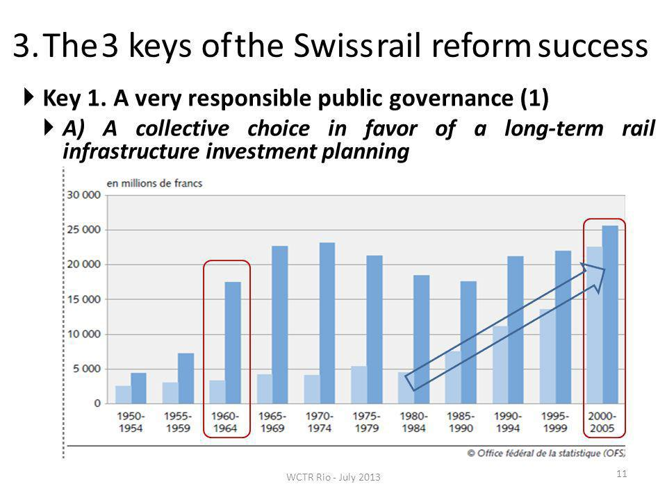 3. The 3 keys of the Swiss rail reform success 11 Key 1. A very responsible public governance (1) A) A collective choice in favor of a long-term rail