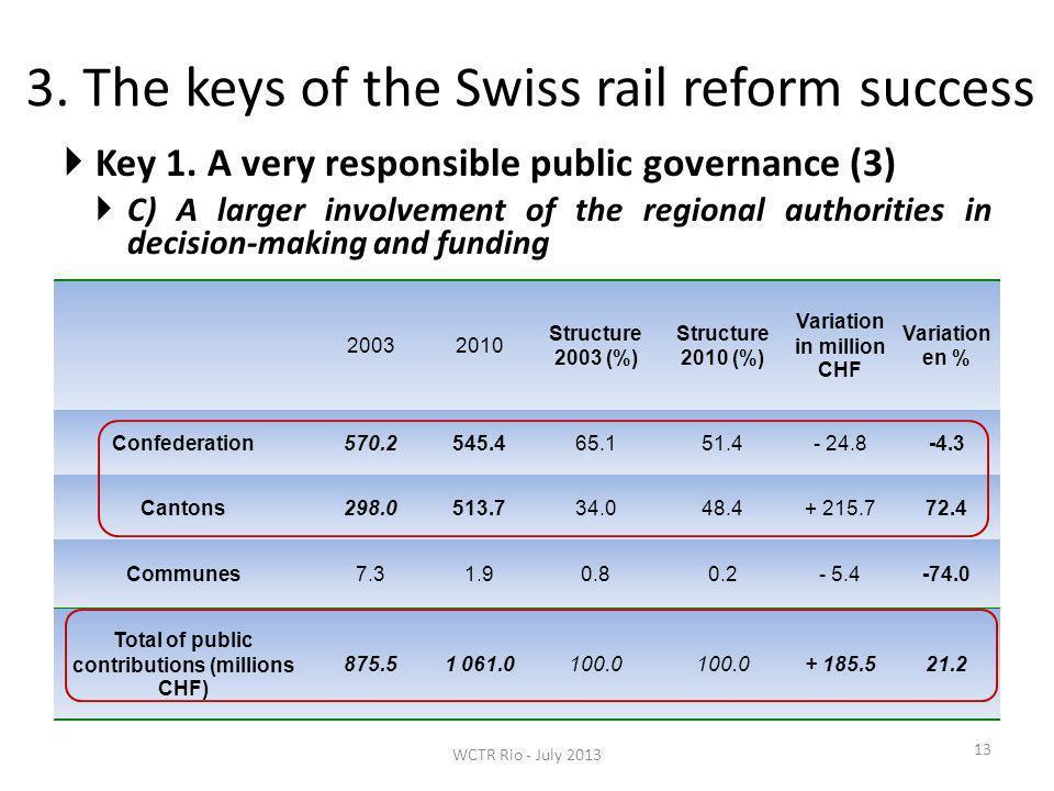 3. The keys of the Swiss rail reform success 13 1. La stratégie des pouvoirs publics – Un transfert de la responsabilité financière et de la commande
