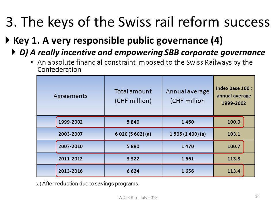 3. The keys of the Swiss rail reform success 14 Key 1. A very responsible public governance (4) D) A really incentive and empowering SBB corporate gov