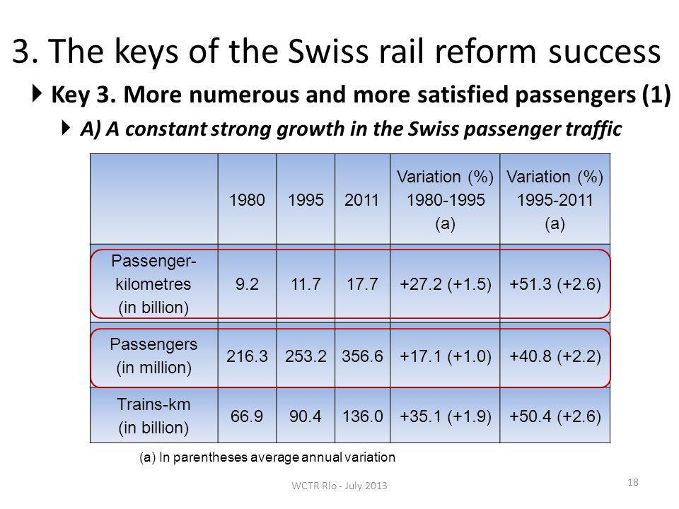 3. The keys of the Swiss rail reform success 18 Key 3.