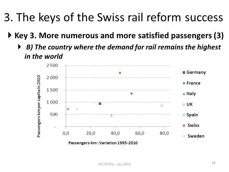 3. The keys of the Swiss rail reform success 19 Key 3.