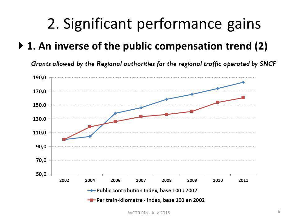 2. Significant performance gains 8 1. An inverse of the public compensation trend (2) Grants allowed by the Regional authorities for the regional traf