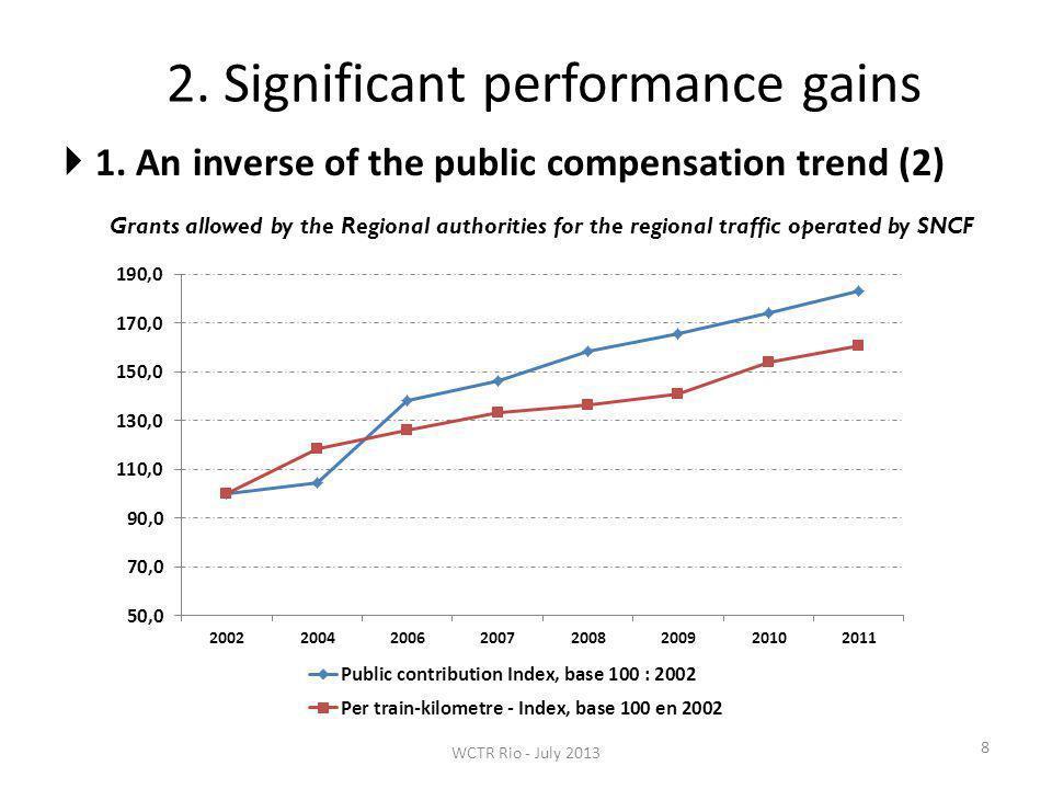 3.The keys of the Swiss rail reform success 19 Key 3.