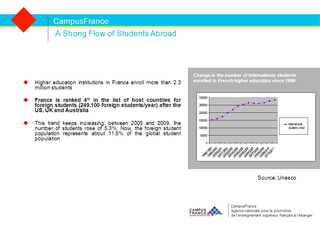 CampusFrance A Strong Flow of Students Abroad Higher education institutions in France enroll more than 2.3 million students France is ranked 4 th in the list of host countries for foreign students (249,100 foreign students/year) after the US, UK and Australia This trend keeps increasing: between 2005 and 2009, the number of students rose of 5,3%.