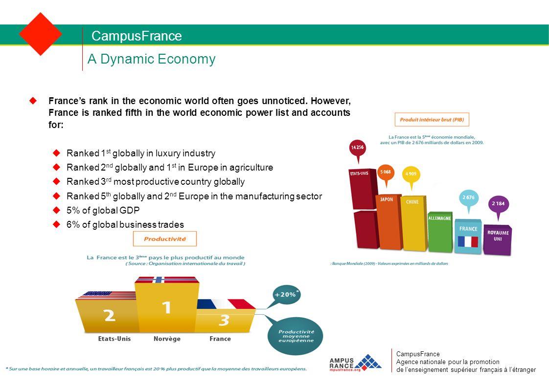CampusFrance CampusFrance Agence nationale pour la promotion de lenseignement supérieur français à létranger A Dynamic Economy Frances rank in the economic world often goes unnoticed.