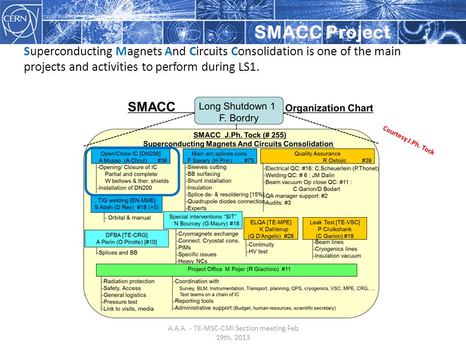 SMACC Project Superconducting Magnets And Circuits Consolidation is one of the main projects and activities to perform during LS1. Courtesy J.Ph. Tock