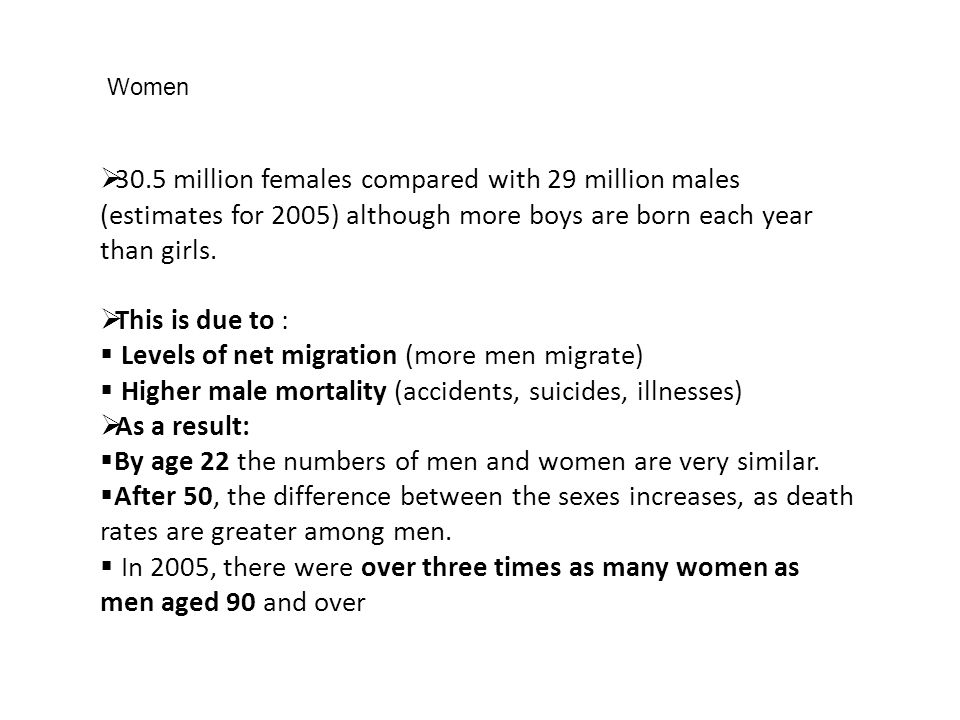 30.5 million females compared with 29 million males (estimates for 2005) although more boys are born each year than girls.