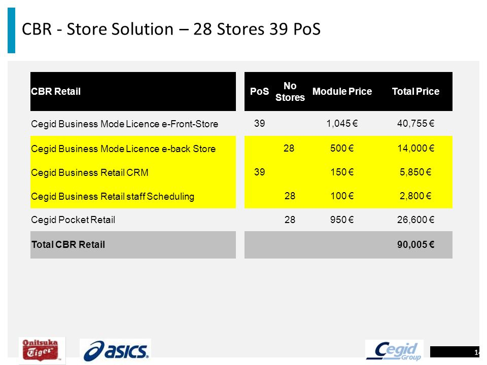 CBR - Store Solution – 28 Stores 39 PoS 14 CBR Retail PoS No Stores Module PriceTotal Price Cegid Business Mode Licence e-Front-Store391,045 40,755 Ce