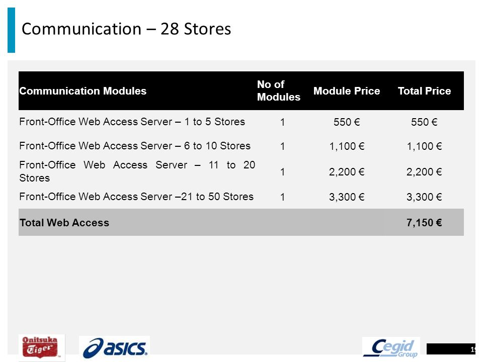 Communication – 28 Stores 19 Communication Modules No of Modules Module PriceTotal Price Front-Office Web Access Server – 1 to 5 Stores1550 Front-Offi
