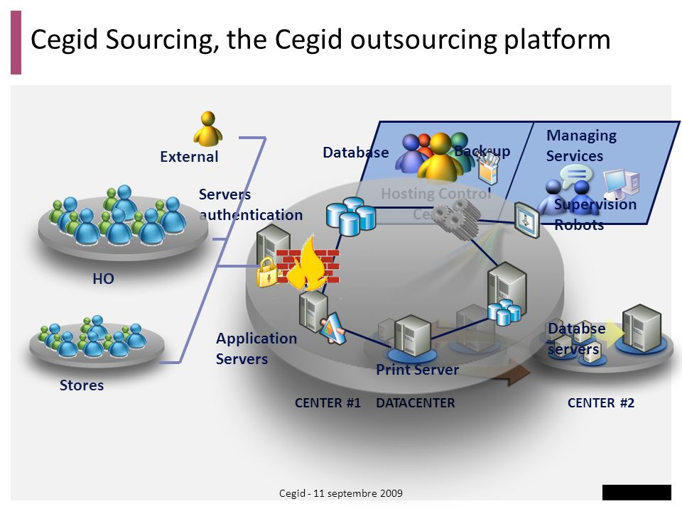 Cegid Sourcing, the Cegid outsourcing platform CENTER #1 CENTER #2 Hosting Control Center Managing Services DATACENTER Databse servers Print Server Da