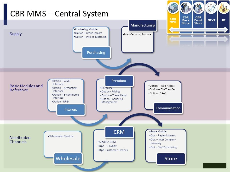 CBR MMS – Central System Supply Basic Modules and Reference Distribution Channels