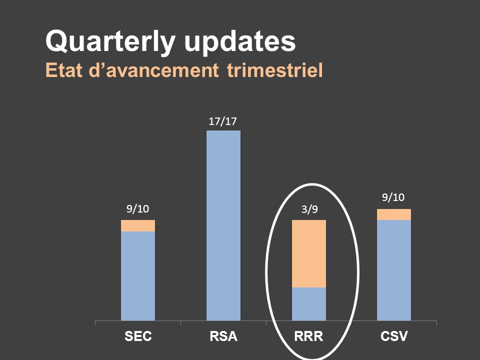 Quarterly updates Etat davancement trimestriel