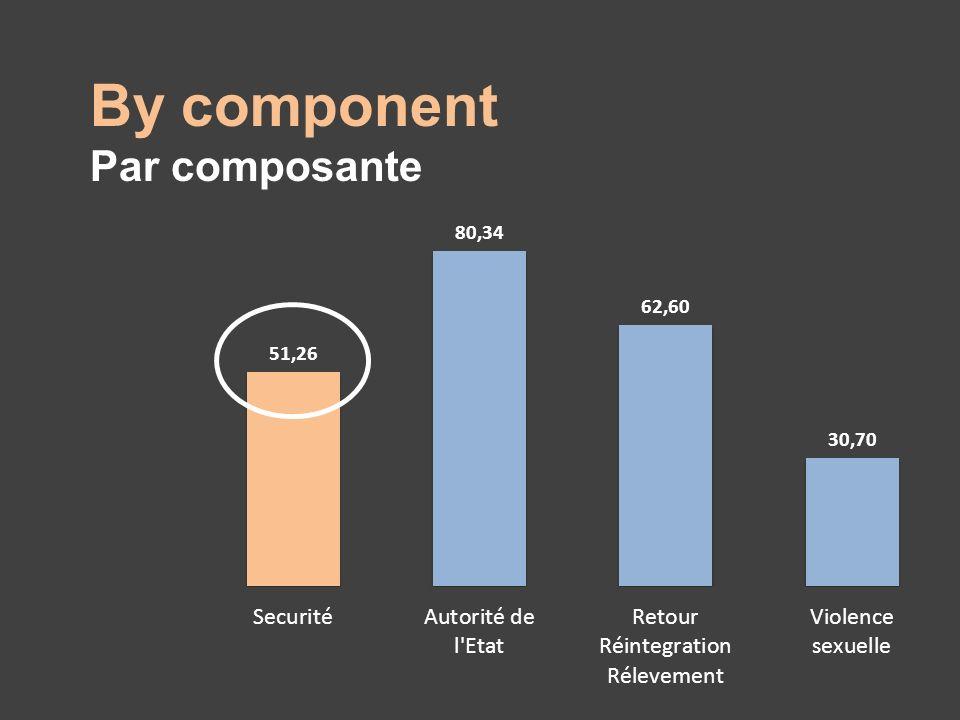By component Par composante