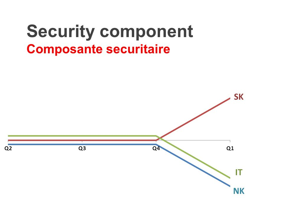 Security component Composante securitaire SK IT NK