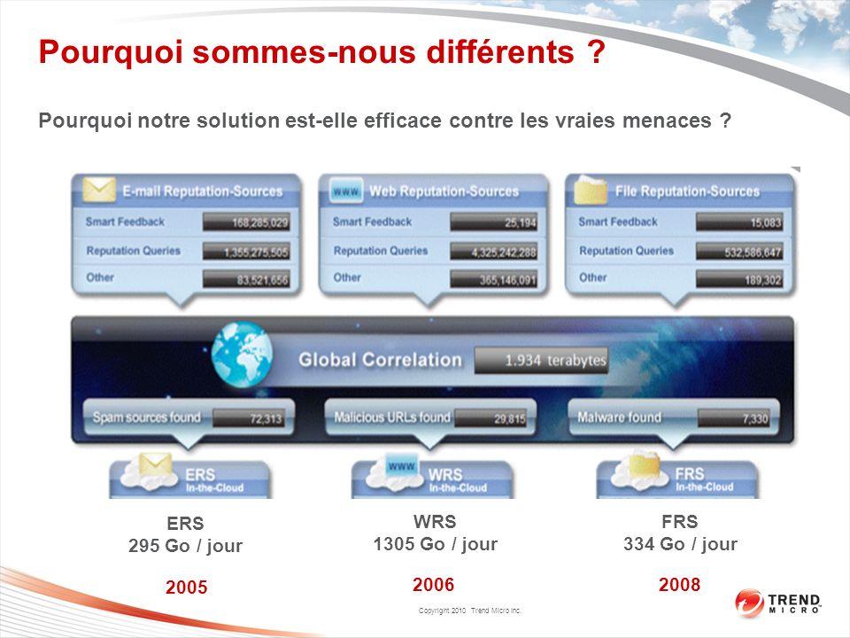 Copyright 2010 Trend Micro Inc. Pourquoi sommes-nous différents ? Pourquoi notre solution est-elle efficace contre les vraies menaces ? ERS 295 Go / j