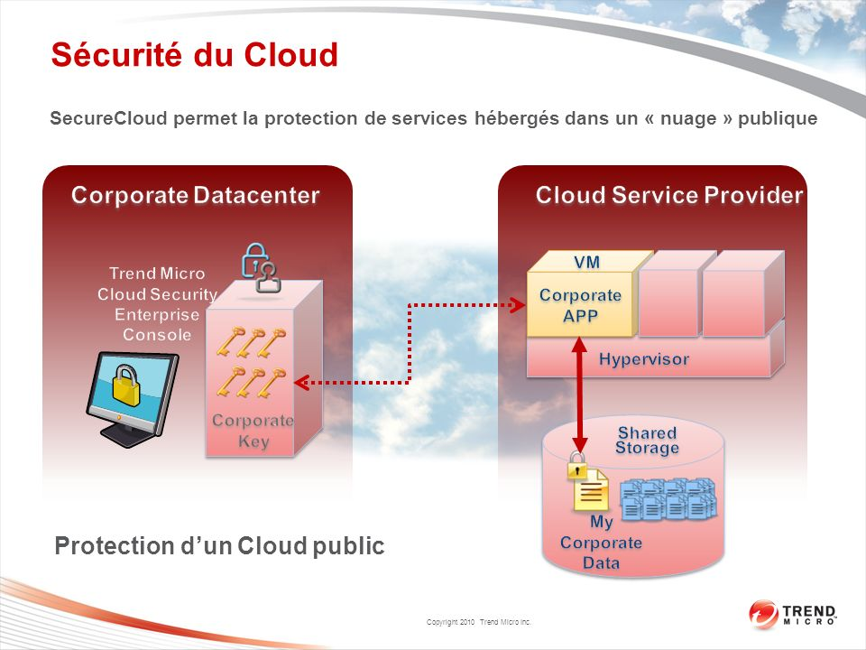 Copyright 2010 Trend Micro Inc. Sécurité du Cloud Protection dun Cloud public SecureCloud permet la protection de services hébergés dans un « nuage »