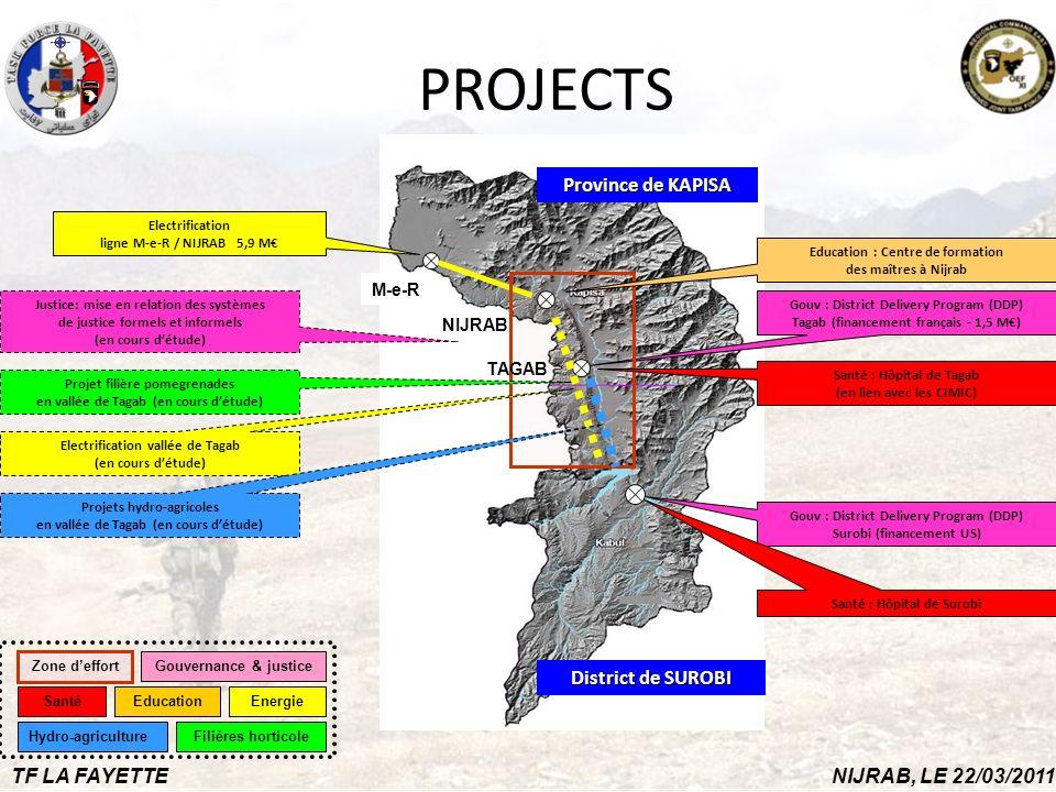 7 CONFIDENTIAL//REL USA, GCTF, ISAF, NATO Cliquez pour modifier le style du titre 7 TF LA FAYETTENIJRAB, LE 22/03/2011 Province de KAPISA District de SUROBI NIJRAB M-e-R PROJECTS Gouv : District Delivery Program (DDP) Tagab (financement français - 1,5 M) Gouv : District Delivery Program (DDP) Surobi (financement US) Electrification ligne M-e-R / NIJRAB 5,9 M Electrification vallée de Tagab (en cours détude) Santé : Hôpital de Tagab (en lien avec les CIMIC) Santé : Hôpital de Surobi Education : Centre de formation des maîtres à Nijrab Projets hydro-agricoles en vallée de Tagab (en cours détude) Projet filière pomegrenades en vallée de Tagab (en cours détude) Justice: mise en relation des systèmes de justice formels et informels (en cours détude) Energie Gouvernance & justice SantéEducation TAGAB Zone deffort Hydro-agricultureFilières horticole