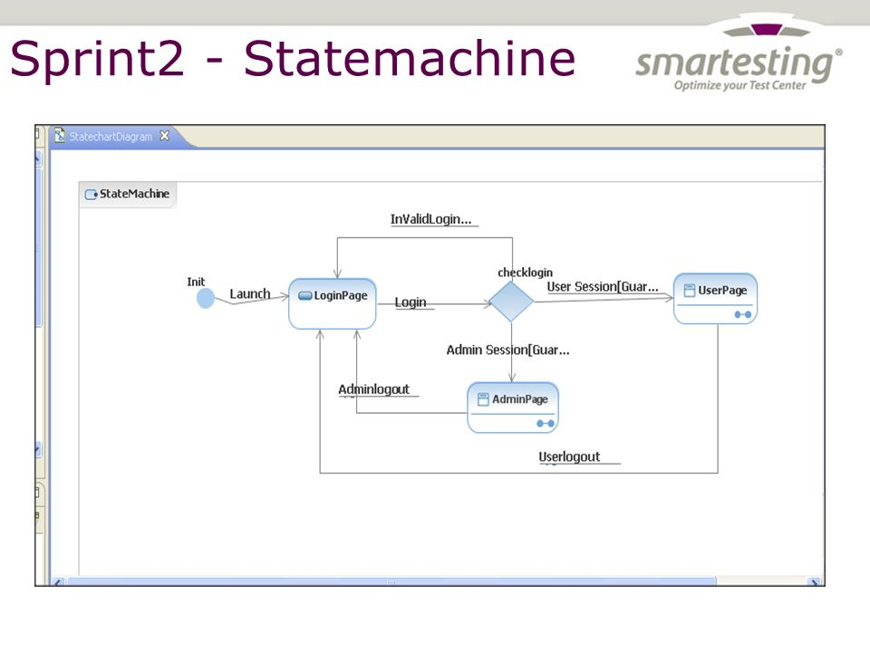 © SMARTESTING 2011 – This document is the property of Smartesting.