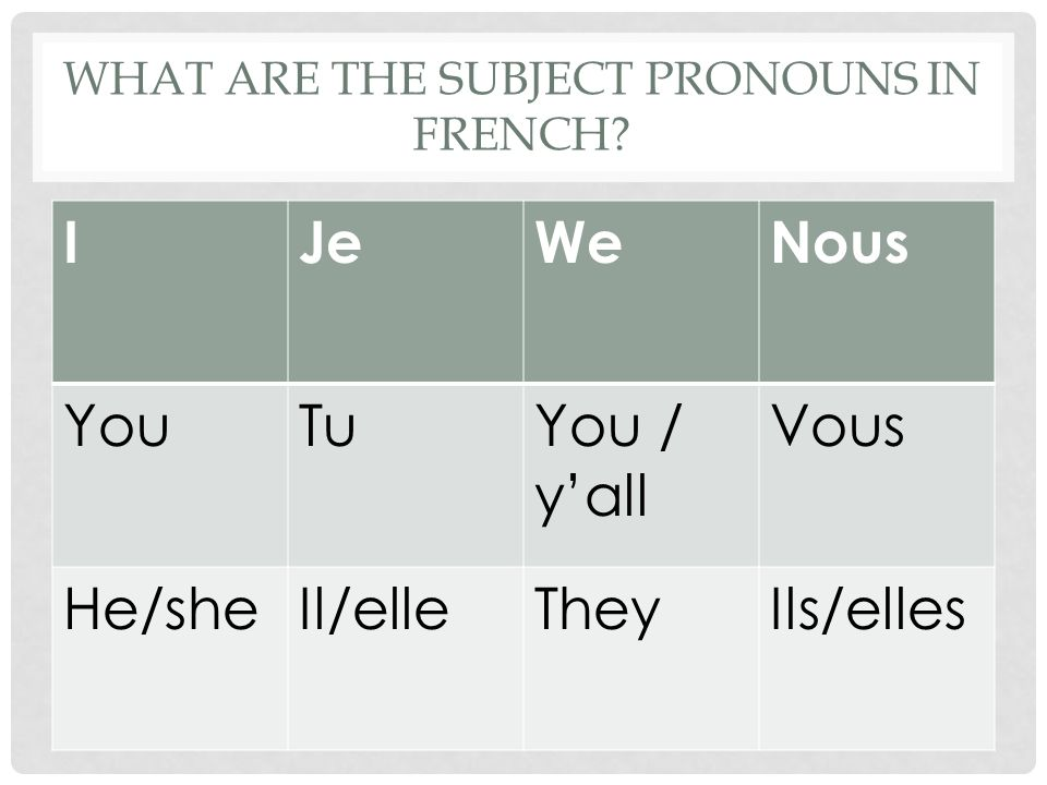 WHAT ARE THE SUBJECT PRONOUNS IN FRENCH? IJeWeNous YouTuYou / yall Vous He/sheIl/elleTheyIls/elles