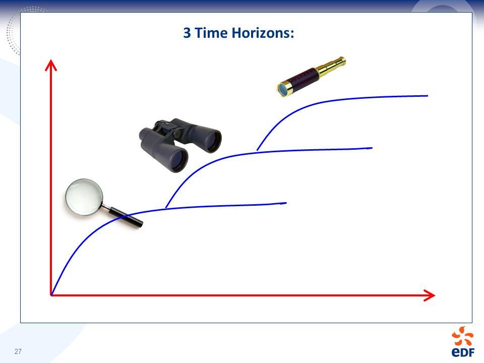 3 Time Horizons: 27