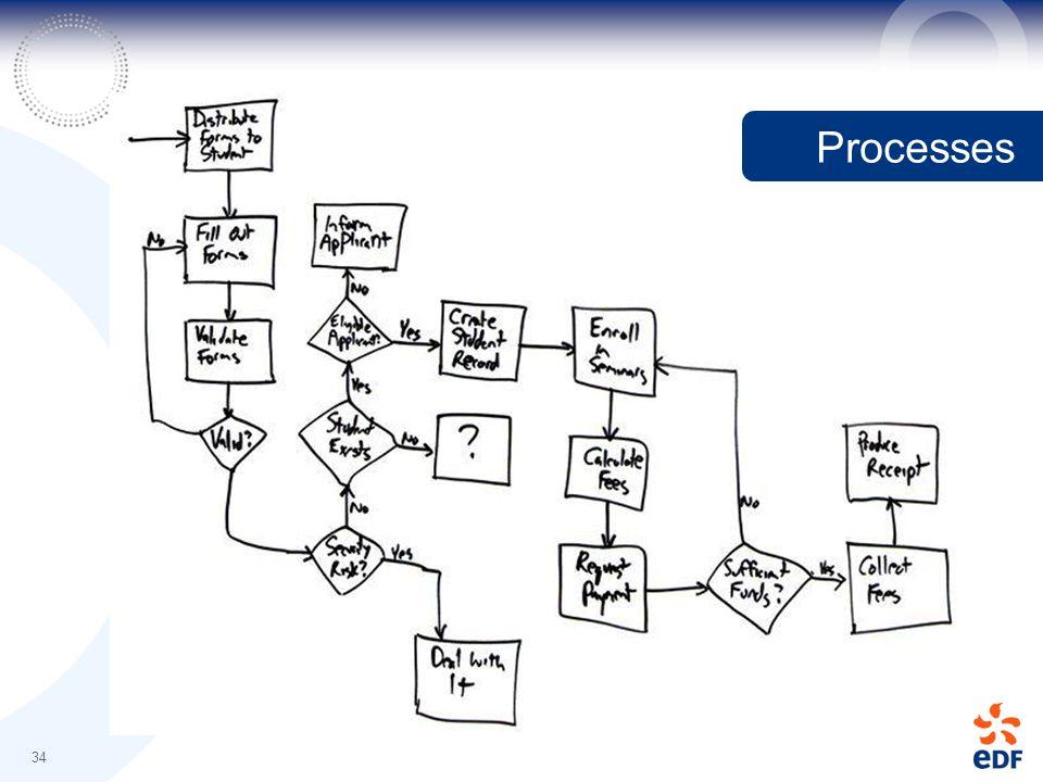 34 Processes