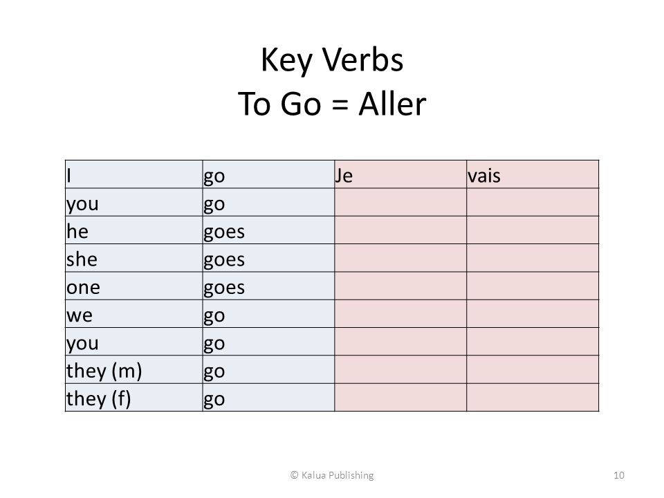 Key Verbs To Have = Avoir IhaveJai youhave hehas shehas onehas wehave youhave they (m)have they (f)have © Kalua Publishing9