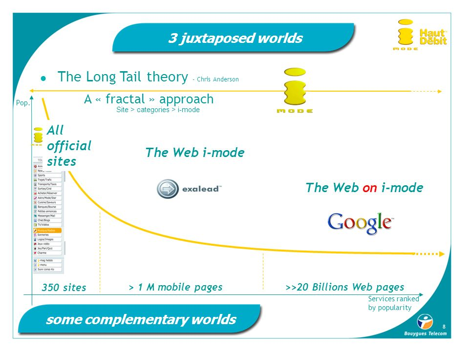 8 3 juxtaposed worlds The Long Tail theory - Chris Anderson some complementary worlds The Web i-mode > 1 M mobile pages The Web on i-mode >>20 Billion