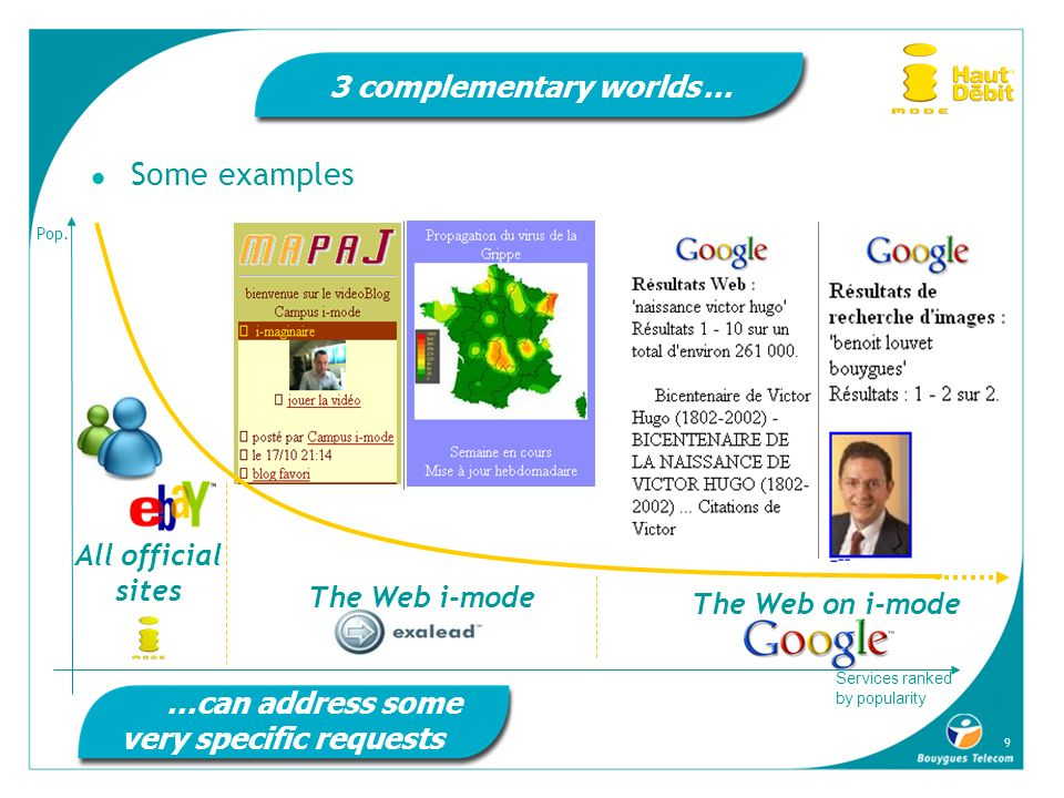 9 The Web i-mode 3 complementary worlds … Some examples …can address some very specific requests The Web on i-mode All official sites Services ranked