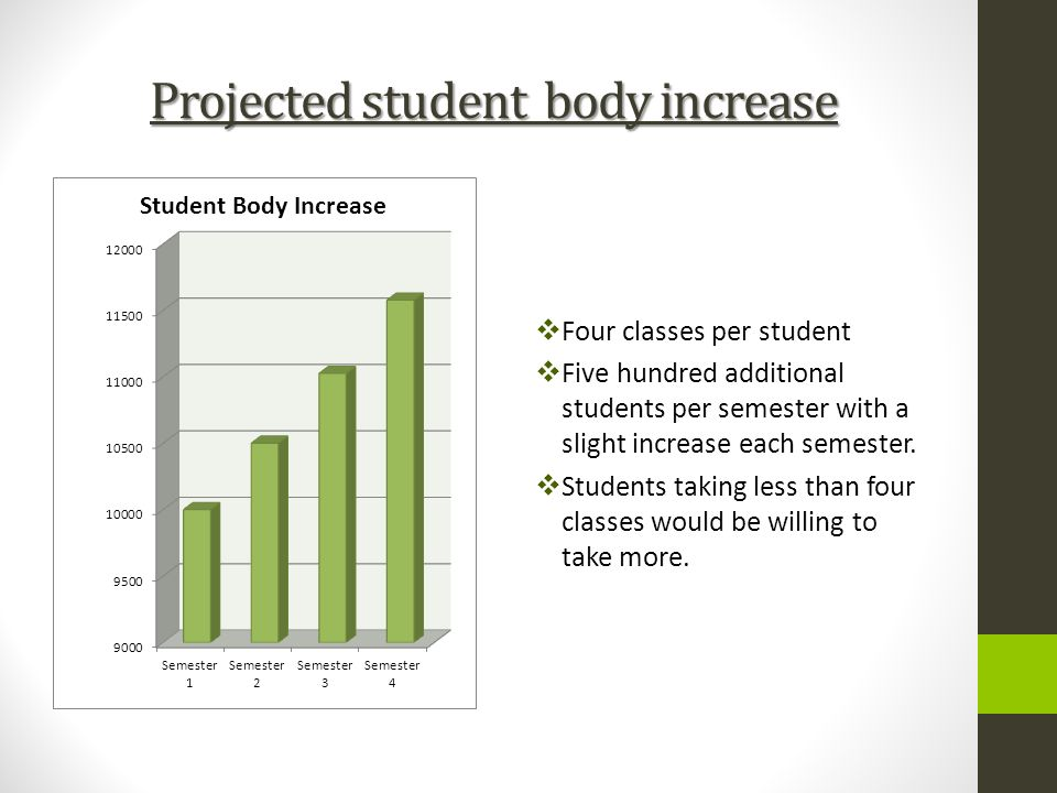 Projected student body increase Four classes per student Five hundred additional students per semester with a slight increase each semester. Students