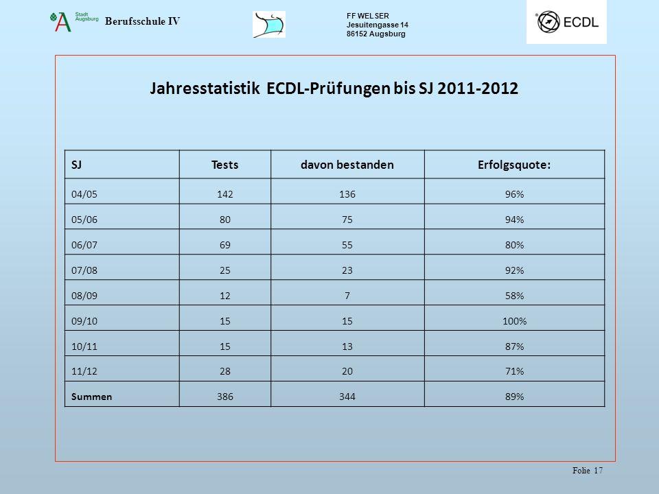 Berufsschule IV FF WELSER Jesuitengasse 14 86152 Augsburg Folie 17 Jahresstatistik ECDL-Prüfungen bis SJ 2011-2012 SJTestsdavon bestandenErfolgsquote:
