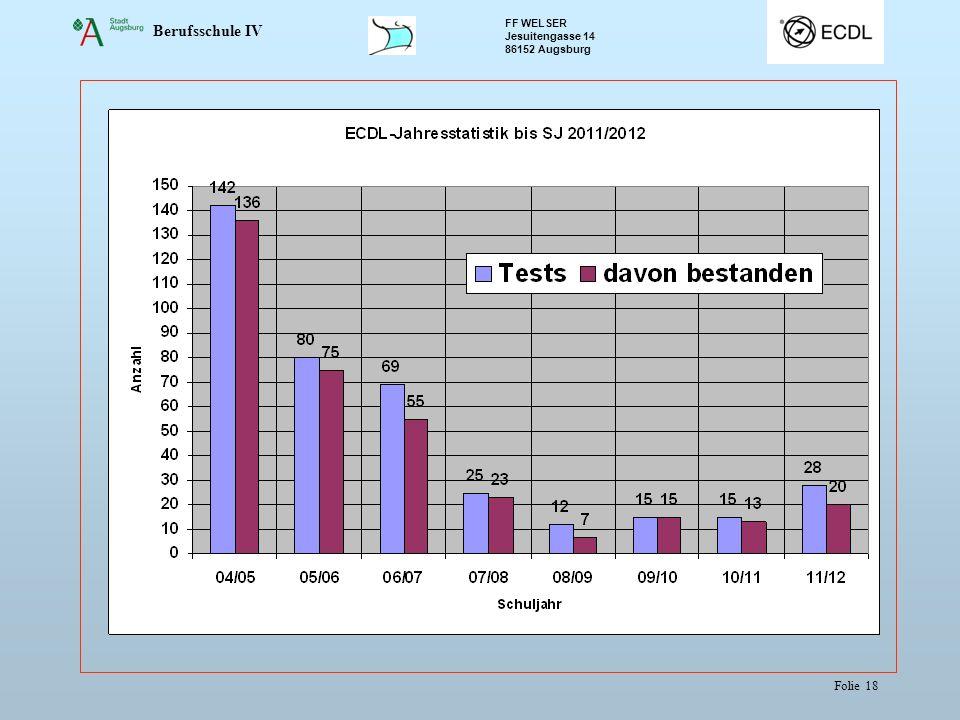 Berufsschule IV FF WELSER Jesuitengasse 14 86152 Augsburg Folie 18