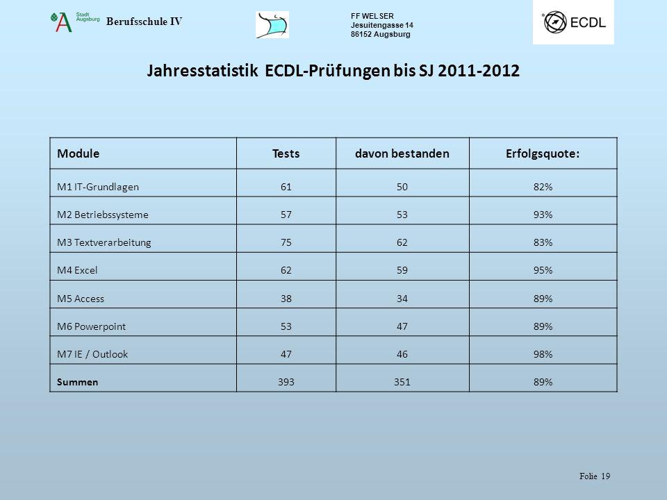 Berufsschule IV FF WELSER Jesuitengasse 14 86152 Augsburg Folie 19 Jahresstatistik ECDL-Prüfungen bis SJ 2011-2012 ModuleTestsdavon bestandenErfolgsqu