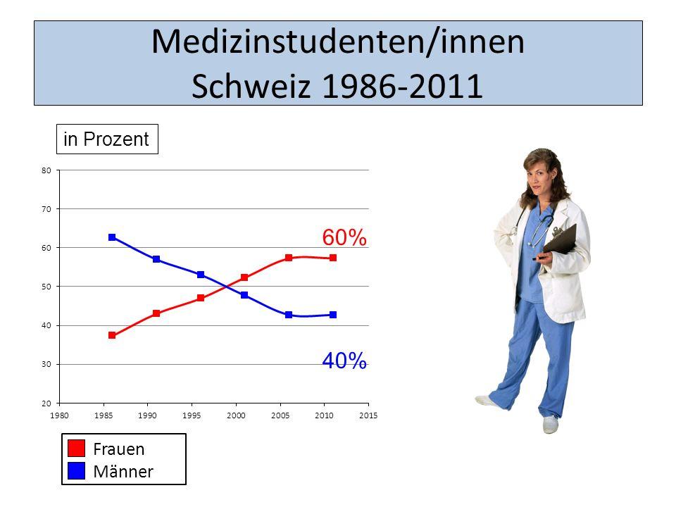Medizinstudenten/innen Schweiz 1986-2011 in Prozent 60% 40%
