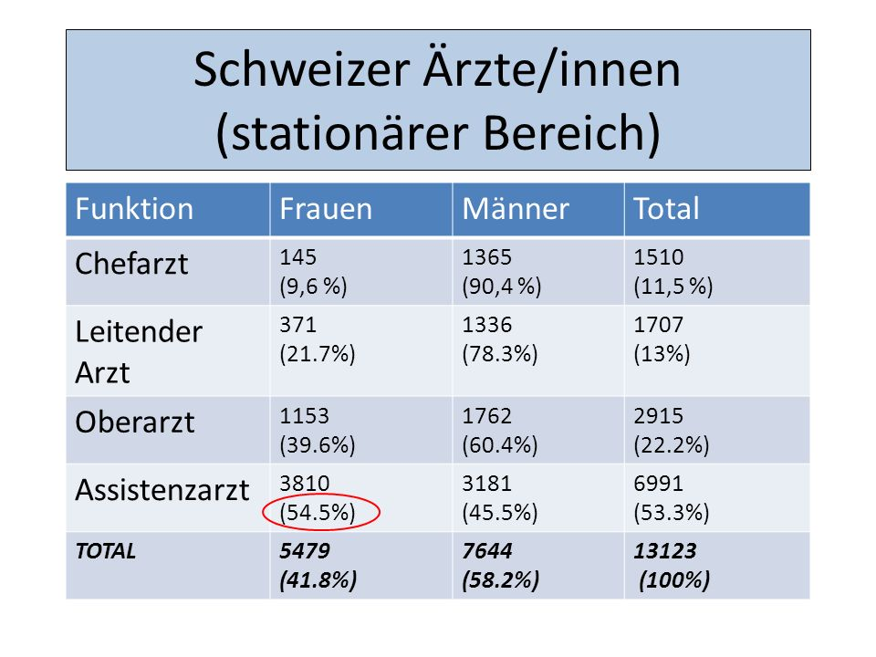 Schweizer Ärzte/innen (stationärer Bereich) FunktionFrauenMännerTotal Chefarzt 145 (9,6 %) 1365 (90,4 %) 1510 (11,5 %) Leitender Arzt 371 (21.7%) 1336 (78.3%) 1707 (13%) Oberarzt 1153 (39.6%) 1762 (60.4%) 2915 (22.2%) Assistenzarzt 3810 (54.5%) 3181 (45.5%) 6991 (53.3%) TOTAL5479 (41.8%) 7644 (58.2%) 13123 (100%)