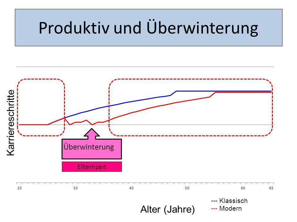 Alter (Jahre) Karriereschritte --- Klassisch --- Modern Produktiv und Überwinterung Elternzeit