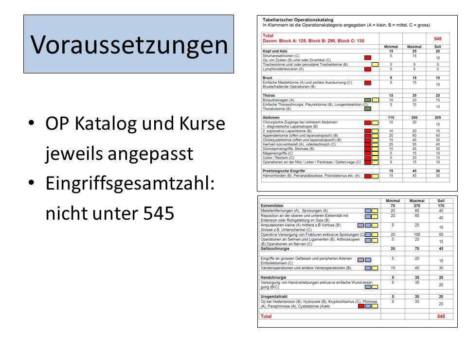Voraussetzungen OP Katalog und Kurse jeweils angepasst Eingriffsgesamtzahl: nicht unter 545