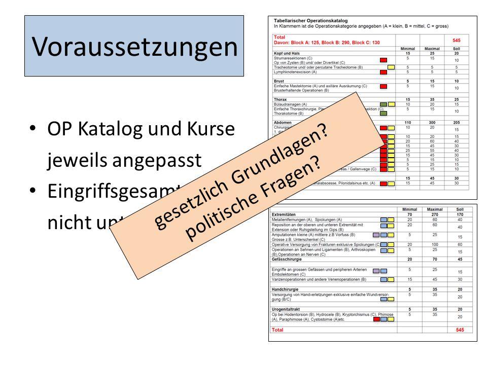 Voraussetzungen OP Katalog und Kurse jeweils angepasst Eingriffsgesamtzahl: nicht unter 545 gesetzlich Grundlagen.