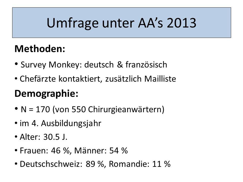 Umfrage unter AAs 2013 Methoden: Survey Monkey: deutsch & französisch Chefärzte kontaktiert, zusätzlich Mailliste Demographie: N = 170 (von 550 Chirurgieanwärtern) im 4.