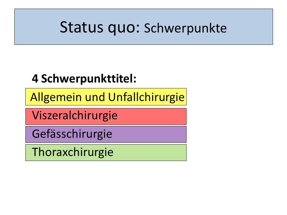 Nachwuchsmangel Schwindendes Modell: 100% Chirurge, bis 65 Lj.