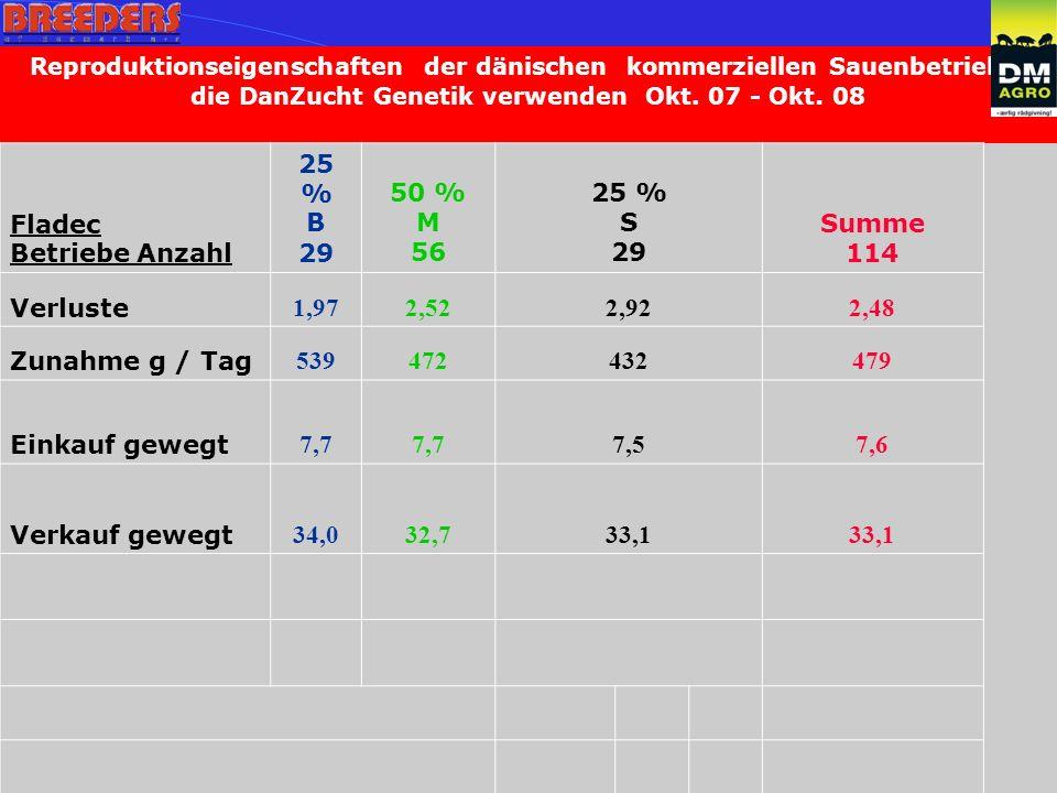 Reproduktionseigenschaften der dänischen kommerziellen Sauenbetriebe, die DanZucht Genetik verwenden Okt.