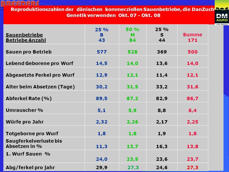 Reproduktionszahlen der dänischen kommerziellen Sauenbetriebe, die DanZucht Genetik verwenden Okt.